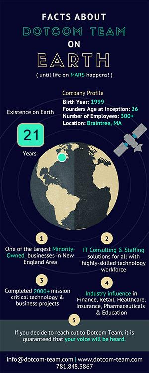 The Dotcom Team Statistics on Planet Earth